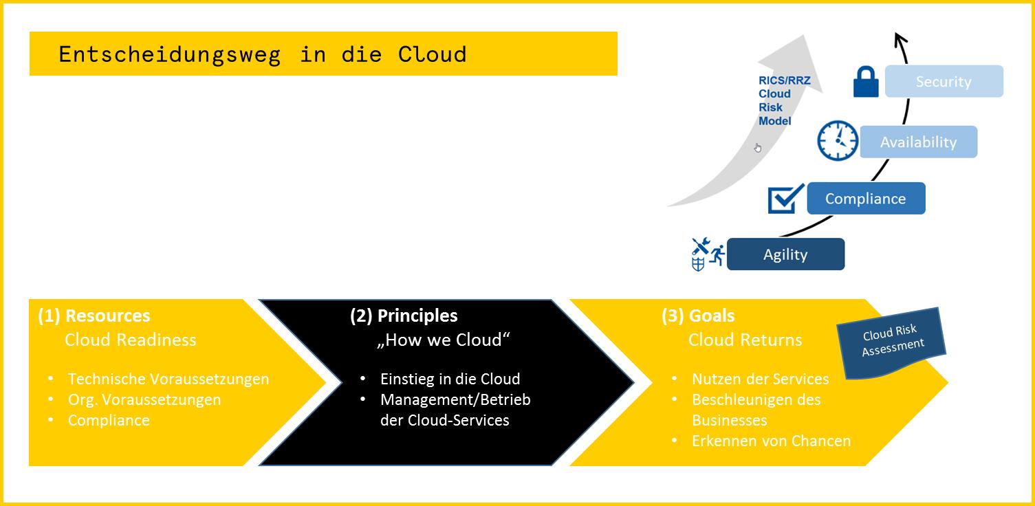 Entscheidungsweg in die Cloud