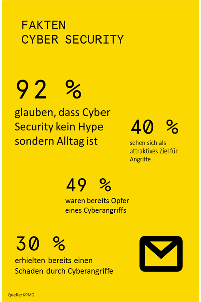 Cyber Security, E-Mail Security, Studie KPMG