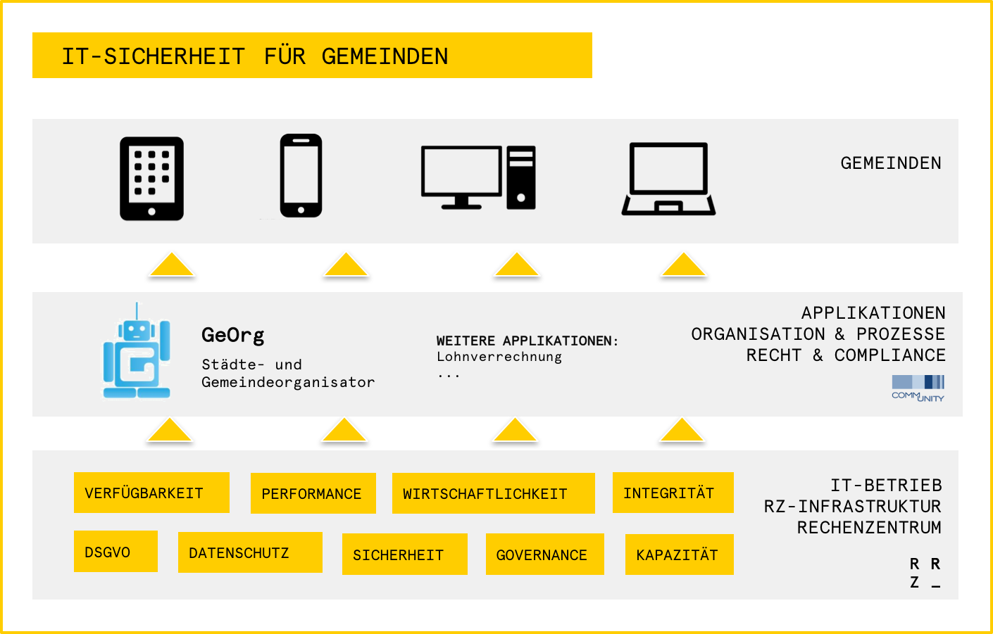 IT-Sicherheit-Gemeinden