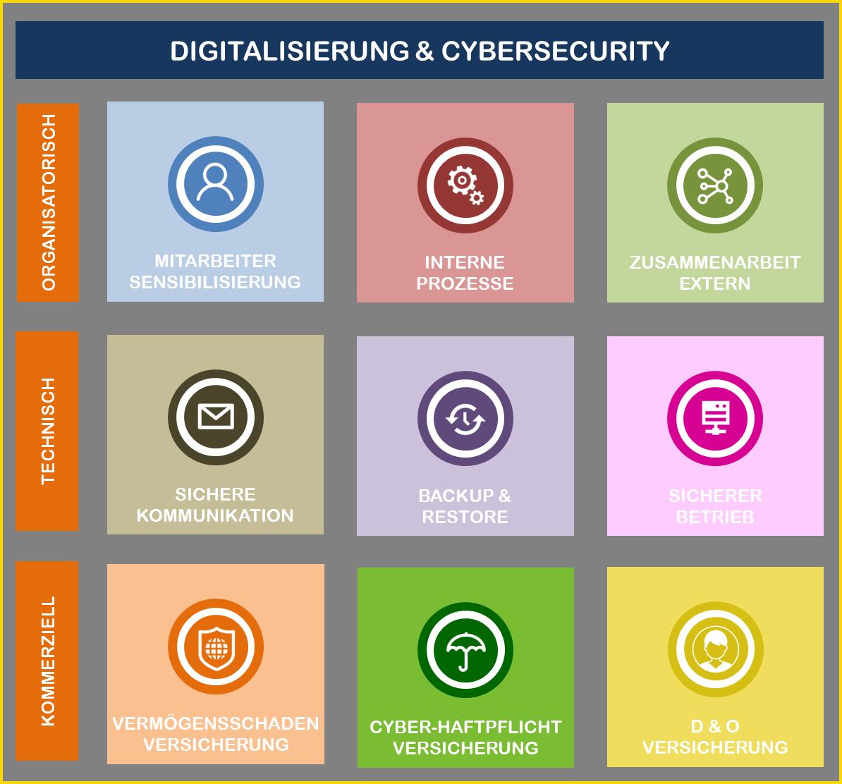 Digitalisierung und Cybersecurity: Maßnahmen in Unternehmen